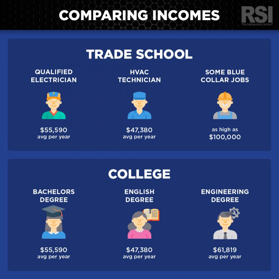 Comparison of incomes from traditional jobs vs blue-collar jobs